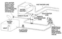 plumbing diagrams for rv sink click here for a block diagramjabsco model 36950 2 series electric water system pump landrover campercargo trailerswater systemsplumbingrestorationrvrefurbishmentmotorhome