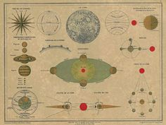 1878 Antique Astronomy Plate