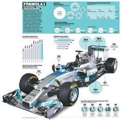 F1 Budgets