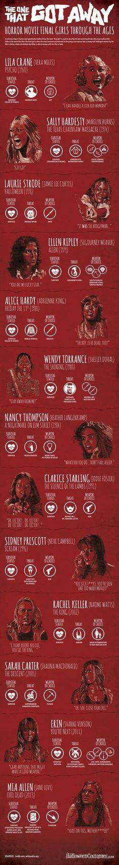 Someone emailed me this fun infographic of female survivors who lived through their respective horror films. Knowing that plenty of you are fellow genre nuts, I thought this is something that you might enjoy.