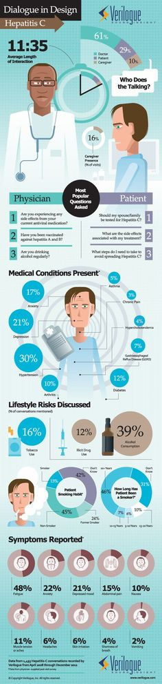 Infographic: Doctor-patient interactions about hepatitis C | Articles | Main