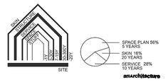 how_buildings_learn.jpg (575×284)