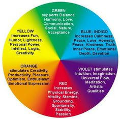 Learn to Heal with Reiki - Reiki: Amazing Secret Discovered by Middle-Aged Construction Worker Releases Healing Energy Through The Palm of His Hands. Cures Diseases and Ailments Just By Touching Them. And Even Heals People Over Vast Distances. Color Meaning Chart, Aura Colors Meaning, Colour Chart, Yellow Aura Meaning, Yellow Butterfly Meaning, Shape Meaning, Autogenic Training, Les Chakras, Kundalini Yoga