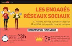 Pourquoi les français les plus connectés sont une cible de choix - Crédit : Kantar Media TGI #socialmedia