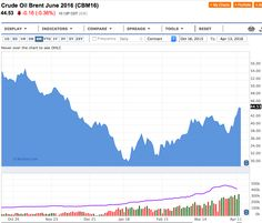 Petrolio Boom! I prezzi volano con le indiscrezioni su Doha - Materie Prime - Commoditiestrading
