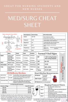 laminated medsurg printed cheat sheet MedSurg Cheat Sheet - Printed LaminatedYou can find Cardiac nursing cheat sheets and more on our website. Nclex, Nursing Study Tips, Nursing Information, Medical Surgical Nursing, Cardiac Nursing, Pediatric Nursing, Oncology Nursing, Nursing School Notes, Nursing School Humor