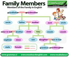 We have just created a new page about Members of the Family in English. Here is a chart we created for that page to show the different members of a family and their relationship to each other. If y…