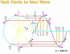 Trig Functions unrolled