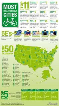 Most bike-friendly cities