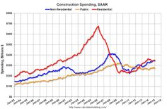 US Construction Spending decreased 1.1% in January.