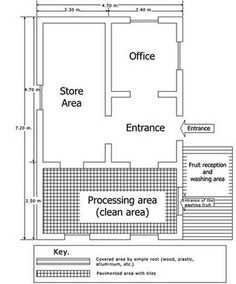Image result for food processing factory layout | Industrial office
