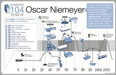ArchDaily's Megan Jett did this amazing infographic resuming the highlights of Oscar Niemeyer's career, who turned 104 years old today. Oscar Niemeyer, Art And Architecture, Architecture Details, Amazing Architecture, Information Visualization, Infographic Resume, Visualisation, Famous Architects, Information Design