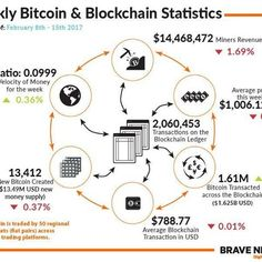 #Blockchain & #Bitcoin Markets Statistics  #infographic 15th February 2017 #transaction. Our weekly Bitcoin and Blockchain Statistics Infographic is based on 7 key metrics; Transactions on the Bitcoin Blockchain #ledger #Miners revenue in USD Average #price of the week (Bitcoin #Liquid Index) The amount of Bitcoin transacted across the blockchain with USD equivalent Average blockchain transaction in USD New Bitcoin created with #USD equivalent of #new money #supply Velocity of #money For the…