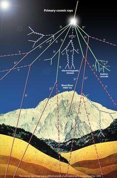 lo sciame si propaga dalla stratosfera fino a terra