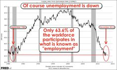 """Only 63.6% of the potential labour force chooses to participate in """"employment"""", the lowest level since the 1980s."""