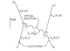 """The first Feynman diagram, published in R. P. Feynman, """"Space—Time Approach to Quantum Electrodynamics,""""Physical Review 76 (1949), 769-789, ..."""