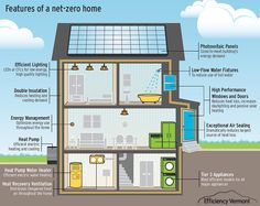 Graphic with features of a Net zero Home
