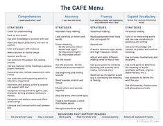 "INSTRUCTION Reading Comprehension: The ""C"" in the CAFE program provides an outline for a number of comprehension strategies one can teach students through mini-lessons or reading conferences. The ""C"" helps to facilitate student goal setting and metacognition of what specific strategies they need to work on to support their reading comprehension development."