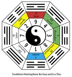 Feng Shui for the Southern hemisphere Feng Shui Kua Number, Consejos Feng Shui, Relief Teacher, Feng Shui Principles, Feng Shui Design, Earth Wind, I Ching, Shape And Form, Stress Relief