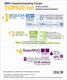 Infographic - IBM's Supercomputing Chops    Sequoia, an IBM supercomputer at Lawrence Livermore National Laboratory in California, was on June 18, 2012 named No. 1 on the TOP500, a list of the world's fastest supercomputers. IBM systems also held the 3rd and 4th spots on the semiannual list and accounted for 20 of the top 20 most energy efficient systems.