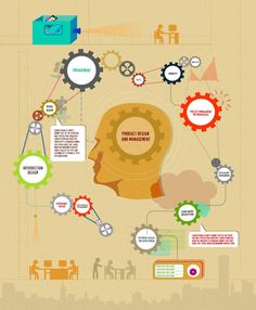 #infographics #logo #maker #design #fiverr #graphics