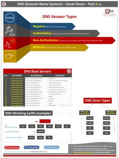 DNS Study Notes Cheatsheet - Part 2 - Network Walks Academy Networking Basics, Online Quizzes, Computer Network, It Network, Study Notes, Dns, Cheat Sheets, Engineering, Computer Science