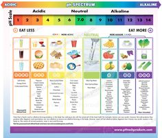 ph_foods_chart.png (975×831)