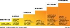 Understanding the NEW POWER, based in the concept of current more than currency, as it is based on a wide base. HBR Report.