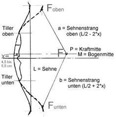 http://www.kleine-bogenschule.de/bilder_berichte/tiller/Skizze_Tiller-Bogenkraefte-300.jpg