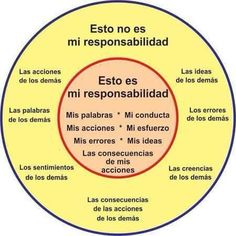 Autoayuda y Superacion Personal Leadership, Emotional Intelligence, More Than Words, Self Improvement, Good To Know, Reiki, Namaste, Therapy, Mindfulness