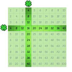 Tafel van 4 met het Joepspel Math Classroom, Maths, Multiplication, Elf, Learning, School, School Supplies, Studying, Elves
