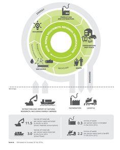 La economía circular en Europa: Desarrollando la base del conocimiento…