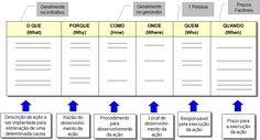 Arquivo Ferramentas de Gestão da qualidade - Plano de Ação.doc enviado por Gerisval no curso de Administração na EBAPE. Sobre: É uma ferramenta para se utilizar na elaboração e gerenciamento de planos, podendo ser utilizada,...