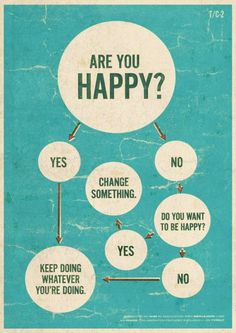 Happiness flowchart - something's about to give...