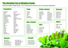 Acid Alkaline Diet, so to everyone who doesn't get what I am doing, this is partially what I do, I am not a full Alkarian or even a vegetarian but this is semi what I go off of!