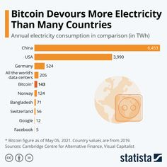 """#bitcoin My takeaway: The electricity consumption of cryptocurrency is outstanding -- the one plus is that it could be great for the economies arctic-related countries to host data centres! Statista: """"Among other things, Bitcoin has been criticized for price volatility, use in illegal transactions and thefts from exchanges. It has also proven highly controversial for the sheer amount of energy it requires. """""""