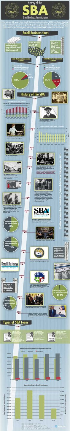 History of the Small Business Administration (SBA)