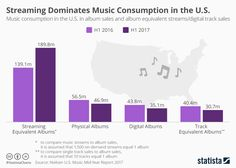 THis chart show music consumption in the U.S. in album sales and album equivalent streams/digital track sales . https://www.statista.com/chart/10185/music-consumption-in-the-us/