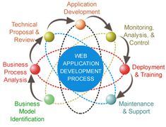 At Dot Technologies, we offer a range of services ranging from software development to web application development services tailored to meet your business needs. Application Web, Web Application Development, Web Development Company, Software Development, Design Development, Web Business, Business Website, Portal, Technology Management