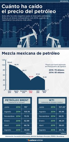 Cuánto ha caído el precio del petróleo #infografia Spanish, Weather, Learning, Oil Tanker, Finance, Falling Down, Notes, Centre, Study