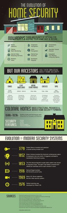 The Evolution of Home #Security     www.ProtectYourHome.com/Pinterest
