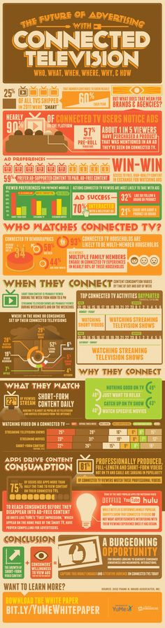 YuMe's (yume.com) research infographic on the Connected Televison, published at the 2ndScreen Summit @ CES January 7th, 2013.