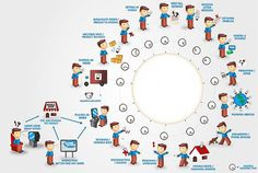 Customer Journey Mapping: Part I – the basics « Customer Experience, Service Design and Experience Engineering Experience Map, User Experience Design, Customer Experience, Customer Service, Digital Customer Journey, Customer Journey Mapping, Design Thinking Process, Design Process, Brainstorm
