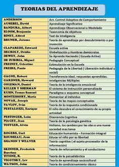 Teorías del aprendizaje - resumen ~ RUTAS DEL APRENDIZAJE
