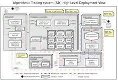 Application Architecture Diagram, Software Architecture Diagram, Conceptual Architecture, Landscape Architecture, Genetic Algorithm, Data Modeling, Henning Larsen, Diagram Design, Renzo Piano
