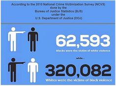 The Real Truth About Black Violence in America That Al Sharpton Hopes You Never See.