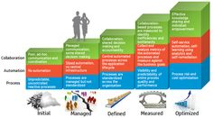 5 Levels of Maturity Model