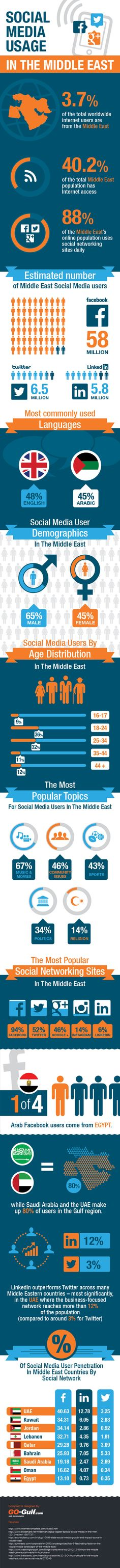 Facts, Figures & Statistics - Social Media Usage In The Middle East [INFOGRAPHIC] #MENA
