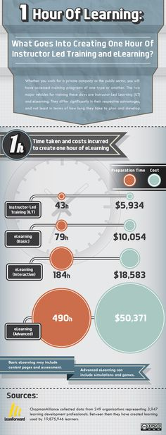 Cost of e-learning and instructor led training