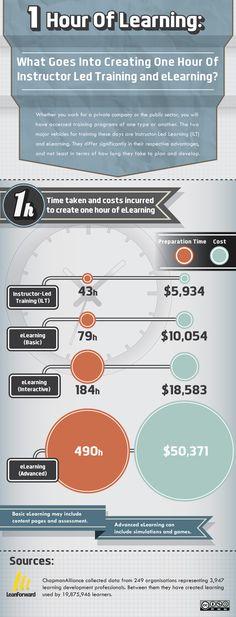 El coste de crear una hora para eLearning #infografia #infographic #education